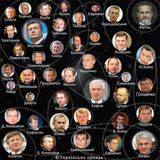 Орбіти уряду Миколи Азарова