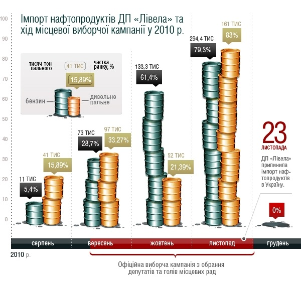 9d1654c info2 - Владимир Зубик и Ливела: империя на миллиарды