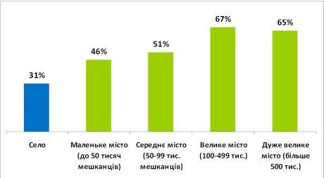 Доля пользователей Интернета среди жителей поселений разных типов