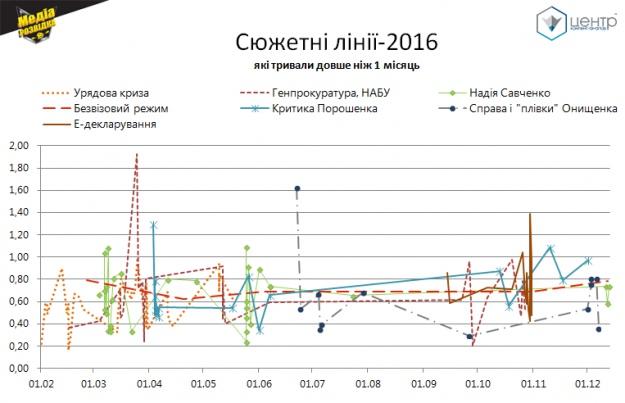 Ключові сюжети українського новинного