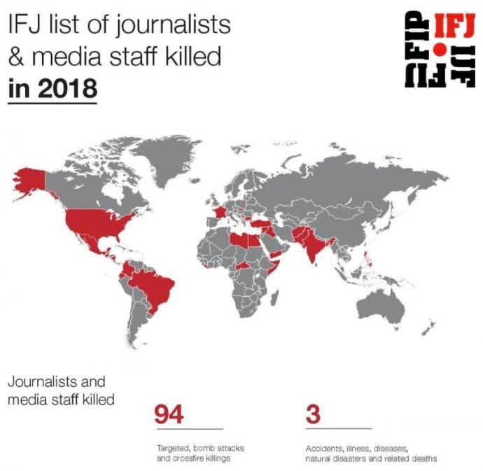 Международная федерация журналистов зафиксировала 94 убийства медиаперсонала