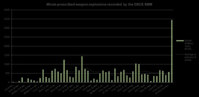 Кількість обстрілів на Донбасі побила рекорд за цей рік