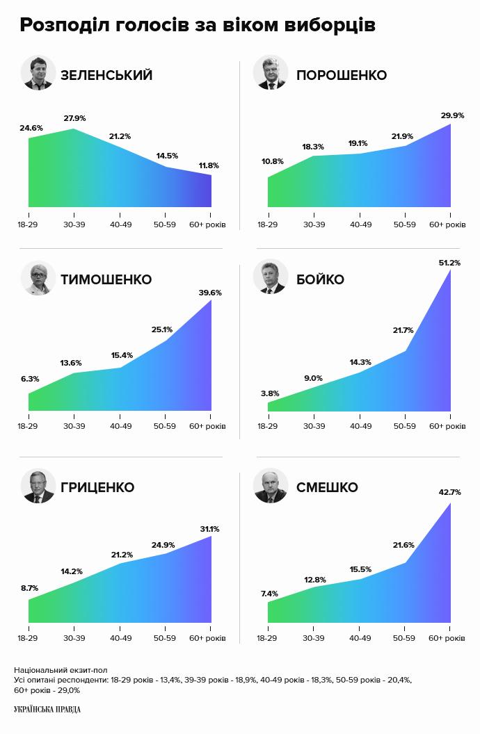 Розподіл голосів за віком виборців