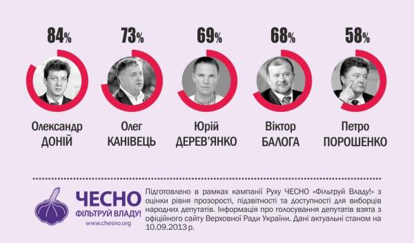 Інфографіка 2. Спільні з опозицією голосування За
