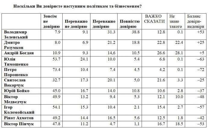 Зеленскому доверяют 70% украинцев, а поддерживают его первые шаги - 63%