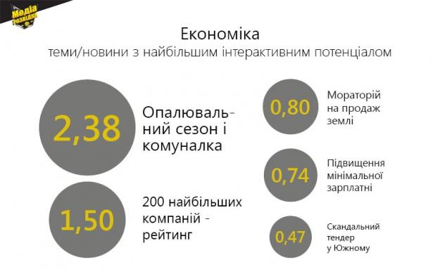 Економіка: найбільш впливові теми жовтня