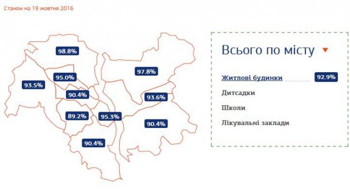 Где в Киеве тепло