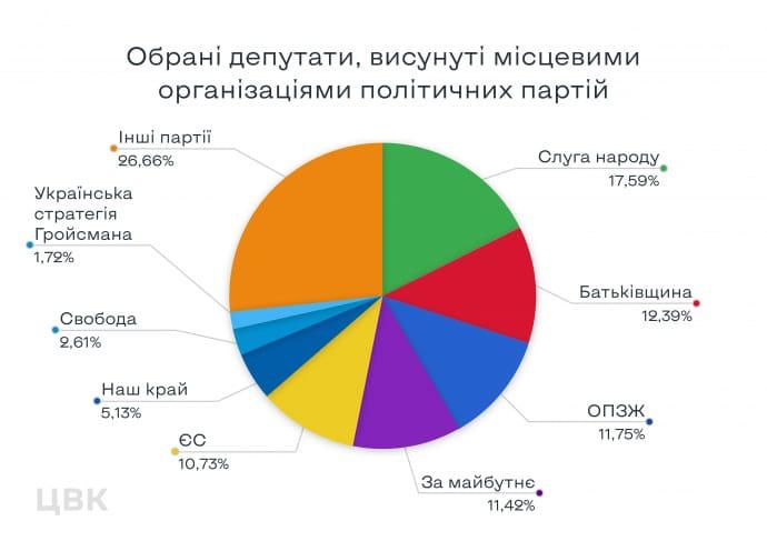 """На місцевих виборах перемогли """"Слуга народу"""" та """"Батьківщина"""", - ЦВК"""