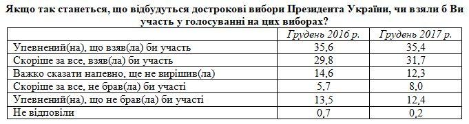 Стали известны фавориты президентской гонки в Украине, если бы выборы прошли сегодня (ОПРОС), фото-1