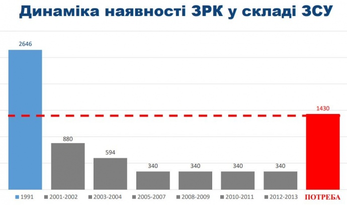 Як Україна втрачала боєздатність