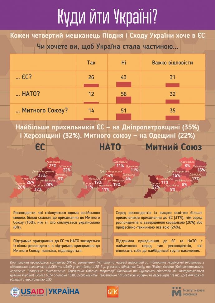 Думки півдня і сходу України