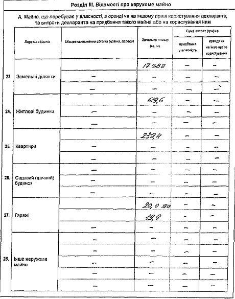 Декларація Януковича про доходи за 2012 рік