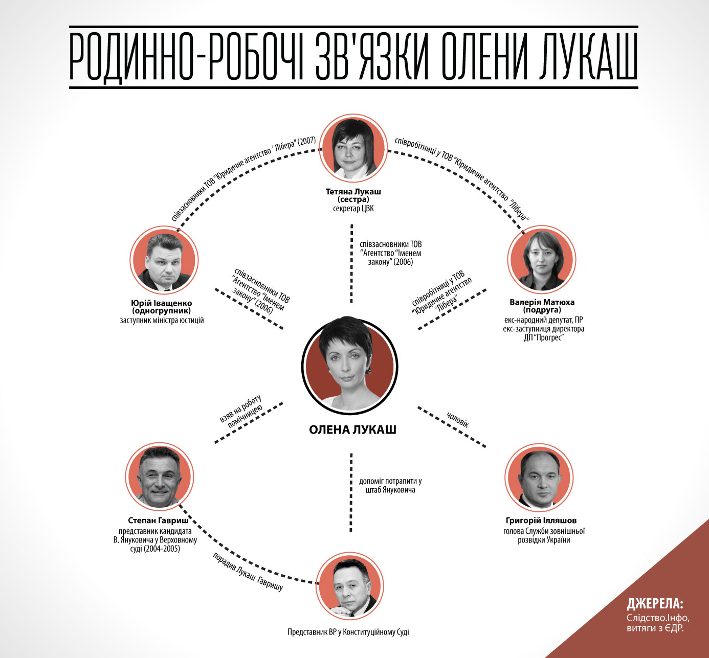 Інфографіка Ярини Михайлишин
