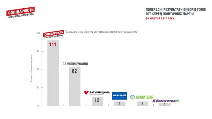 Гройсман: 99% тергромад вже підписали меморандуми з Держгеокадастром про передачу землі - Цензор.НЕТ 1654