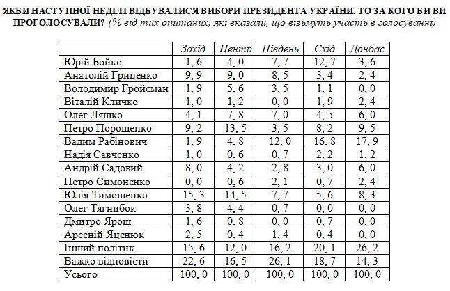 Стали известны фавориты президентской гонки в Украине, если бы выборы прошли сегодня (ОПРОС), фото-3
