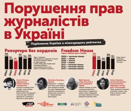 Порушення прав журналістів в Україні