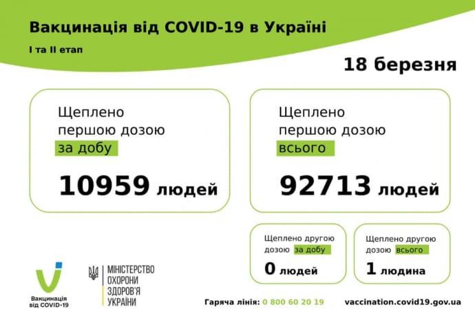 92 713 українців щеплено проти COVID першою дозою, 1 людина - обома