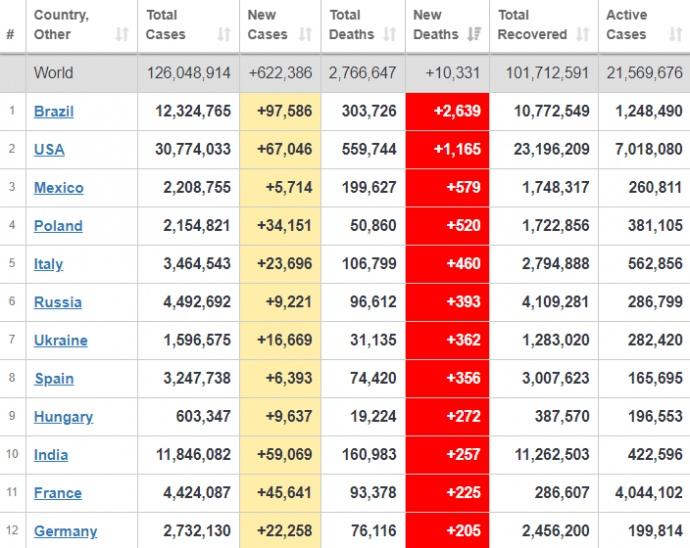 Україна 7-ма у світі за кількістю летальних випадків за добу