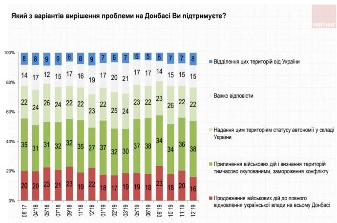 Социологи опубликовали результаты последних соцопросов: большинство украинцев по-прежнему поддерживают Зеленского и хотят замораживания конфликта на Донбассе