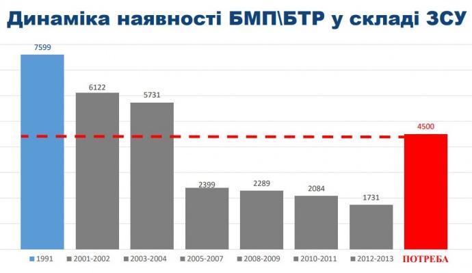 Как Украина теряла боеспособность