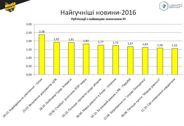 ТОП-10 новин 2016