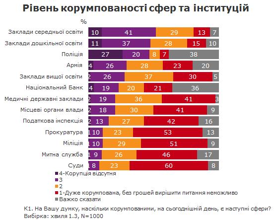 Уровень коррупции по ощущению украинцев