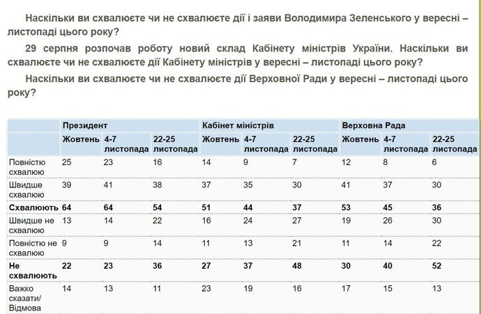 Рейтинг Володимира Зеленського стрімко падає - соцопитування, фото-2