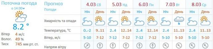 Погода в Києві