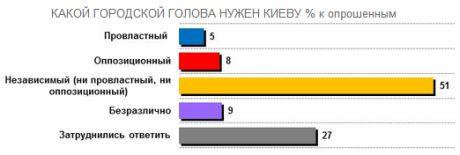 Киевляне хотят независимого мэра