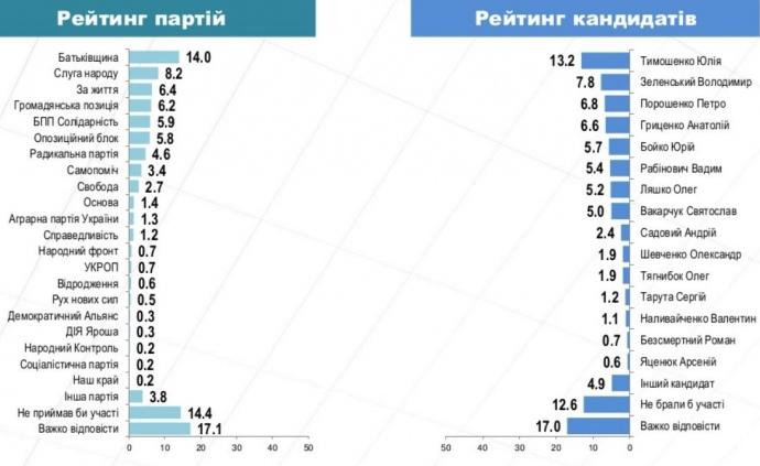 Рейтинг партій та кандидатів станом на вересень 2018-го