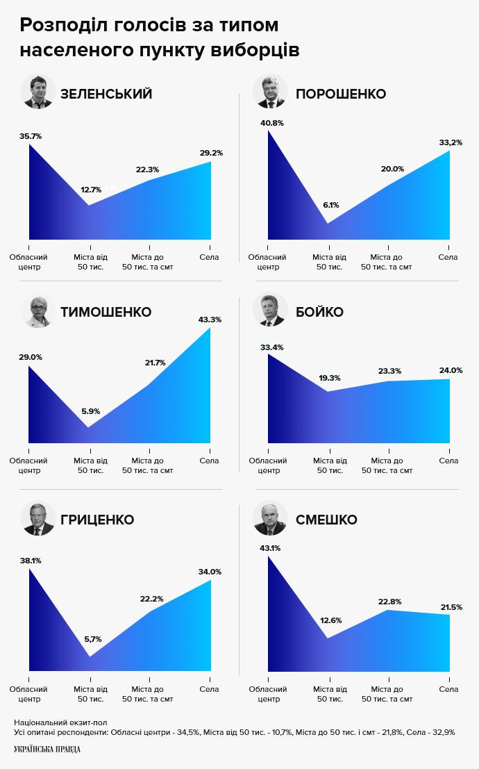Розподіл голосів за типом населеного пункту виборців