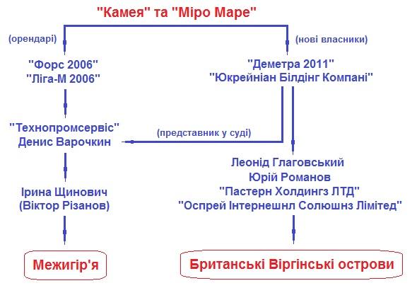 """Новые виллы Януковича - """"Камея"""" и """"Миро Маре"""""""