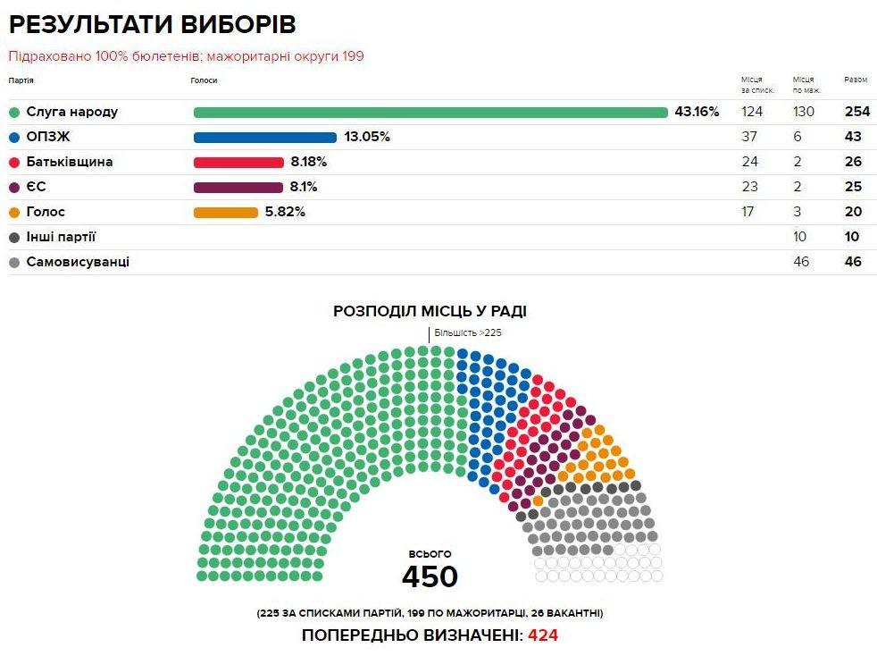 """45% підтримують """"Слугу народу"""", 12,7% - ОПЗЖ, 9,6% - ЄС, 8,5% - """"Батьківщину"""", 4,4% - """"Голос"""" - """"Рейтинг"""" опублікував електоральні симпатії українців - Цензор.НЕТ 9633"""