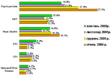 Динаміка уподобань виборців за останні місяці