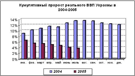 Источник: Государственный комитет статистики Украины